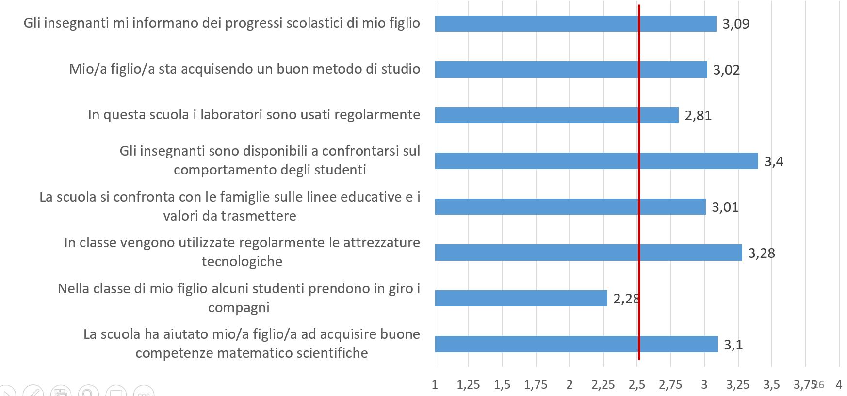 Grafico a barre su Valutazione scuola (prima parte)