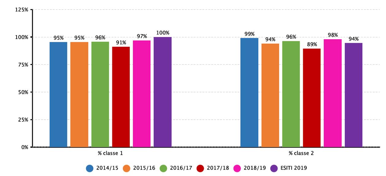 Non ammissioni dal 2014 al 2019: primi due anni medie